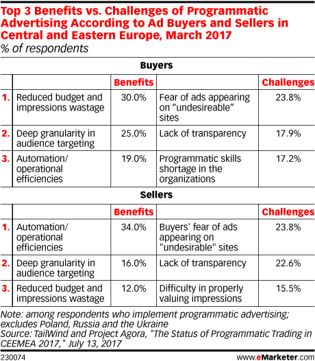 Top 3 Benefits vs. Challenges of Programmatic Advertising According to Ad Buyers and Sellers in Central and Eastern Europe, March 2017 (% of respondents)