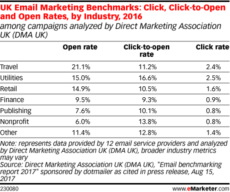 UK Email Marketing Benchmarks: Click, Click-to-Open and Open Rates, by Industry, 2016 (among campaigns analyzed by Direct Marketing Association UK (DMA UK))