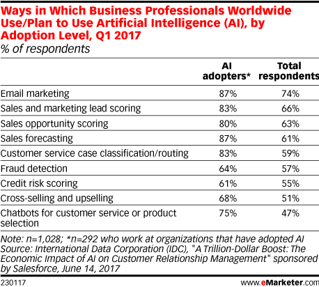 Ways in Which Business Professionals Worldwide Use/Plan to Use Artificial Intelligence (AI), by Adoption Level, Q1 2017 (% of respondents)