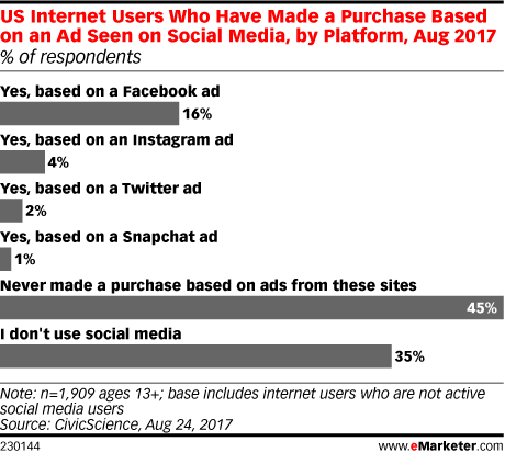 US Internet Users Who Have Made a Purchase Based on an Ad Seen on Social Media, by Platform, Aug 2017 (% of respondents)