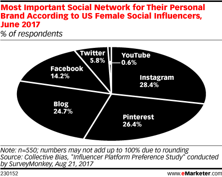 Most Important Social Network for Their Personal Brand According to US Female Social Influencers, June 2017 (% of respondents)