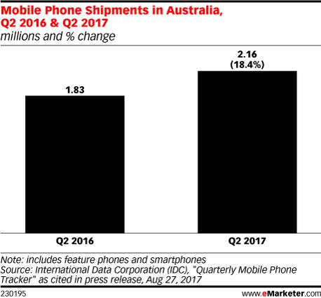 Mobile Phone Shipments in Australia, Q2 2016 & Q2 2017 (millions and % change)