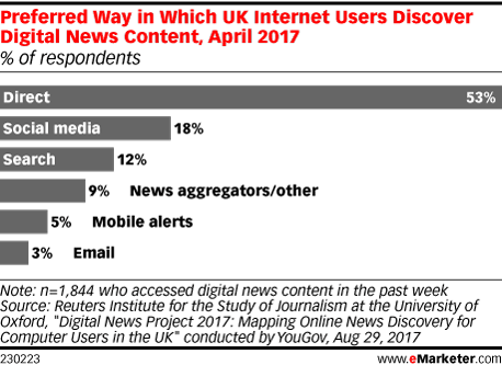 Preferred Way in Which UK Internet Users Discover Digital News Content, April 2017 (% of respondents)