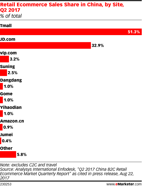 Retail Ecommerce Sales Share in China, by Site, Q2 2017 (% of total)