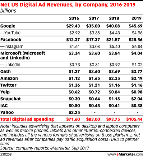 Net US Digital Ad Revenues, by Company, 2016-2019 (billions)