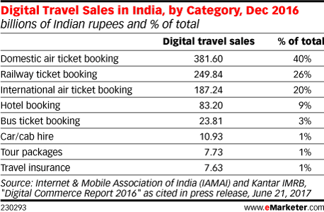 Digital Travel Sales in India, by Category, Dec 2016 (billions of Indian rupees and % of total)