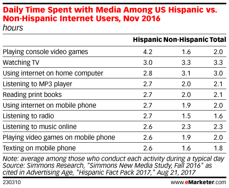Daily Time Spent with Media Among US Hispanic vs. Non-Hispanic Internet Users, Nov 2016 (hours)