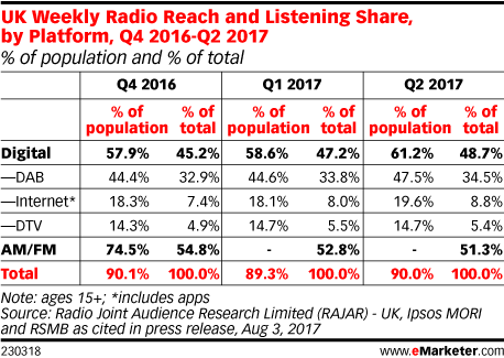 UK Weekly Radio Reach and Listening Share, by Platform, Q4 2016-Q2 2017 (% of population and % of total)