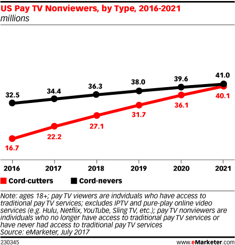 US Pay TV Nonviewers, by Type, 2016-2021 (millions)