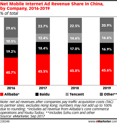 Net Mobile Internet Ad Revenue Share in China, by Company, 2016-2019 (% of total)