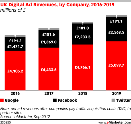 UK Digital Ad Revenues, by Company, 2016-2019 (millions of £)