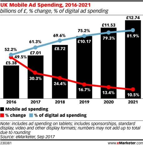 UK Mobile Ad Spending, 2016-2021 (billions of £, % change, % of total media ad spending)