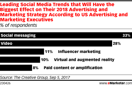 Leading Social Media Trends that Will Have the Biggest Effect on Their 2018 Advertising and Marketing Strategy According to US Advertising and Marketing Executives (% of respondents)