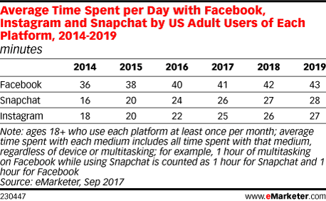 Average Time Spent per Day with Facebook, Instagram and Snapchat by US Adult Users of Each Platform, 2014-2019 (minutes)