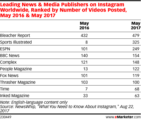 Leading News & Media Publishers on Instagram Worldwide, Ranked by Number of Videos Posted, May 2016 & May 2017