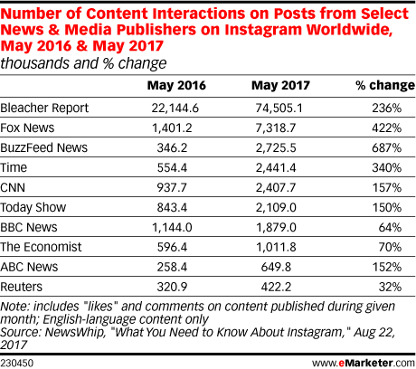 Number of Content Interactions on Posts from Select News & Media Publishers on Instagram Worldwide, May 2016 & May 2017 (thousands and % change)