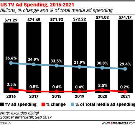 US TV Ad Spending, 2016-2021 (billions, % change and % of total media ad spending)