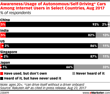 Awareness/Usage of Autonomous/Self-Driving* Cars Among Internet Users in Select Countries, Aug 2017 (% of respondents)