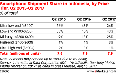 Smartphone Shipment Share in Indonesia, by Price Tier, Q2 2015-Q2 2017 (% of total)