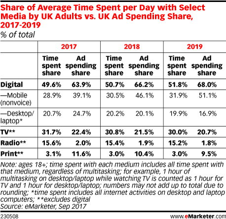 Share of Average Time Spent per Day with Select Media by UK Adults vs. UK Ad Spending Share, 2017-2019 (% of total)