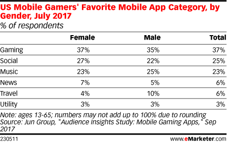 US Mobile Gamers' Favorite Mobile App Category, by Gender, July 2017 (% of respondents)