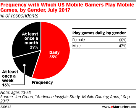 Frequency with Which US Mobile Gamers Play Mobile Games, by Gender, July 2017 (% of respondents)