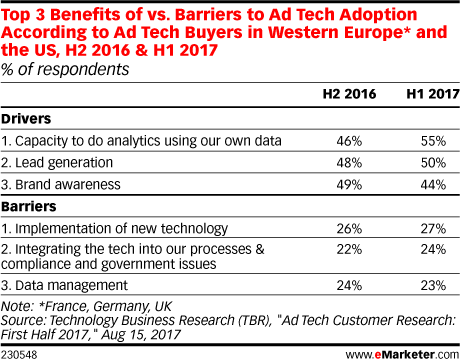 Top 3 Benefits of vs. Barriers to Ad Tech Adoption According to Ad Tech Buyers in Western Europe* and the US, H2 2016 & H1 2017 (% of respondents)