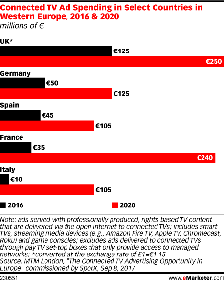 Connected TV Ad Spending in Select Countries in Western Europe, 2016 & 2020 (millions of €)