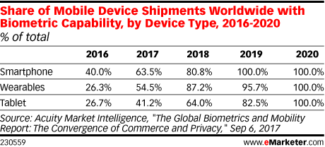 Share of Mobile Device Shipments Worldwide with Biometric Capability, by Device Type, 2016-2020 (% of total)