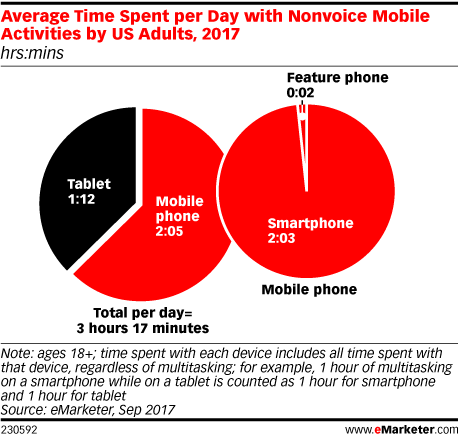Average Time Spent per Day with Nonvoice Mobile Activities by US Adults, 2017 (hrs:mins)