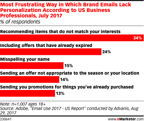 Most Frustrating Way in Which Brand Emails Lack Personalization According to US Business Professionals, July 2017 (% of respondents)