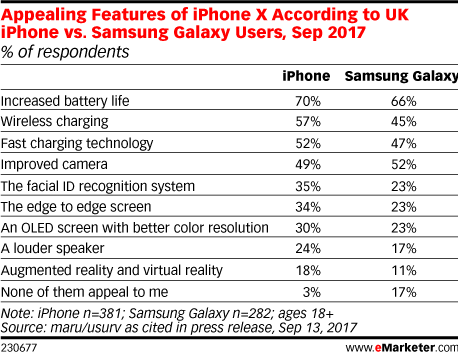 Appealing Features of iPhone X According to UK iPhone vs. Samsung Galaxy Users, Sep 2017 (% of respondents)