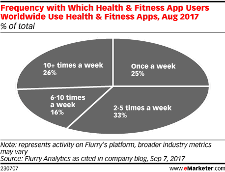 Frequency with Which Health & Fitness App Users Worldwide Use Health & Fitness Apps, Aug 2017 (% of total)
