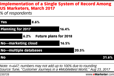 Implementation of a Single System of Record Among US Marketers, March 2017 (% of respondents)
