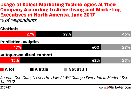 Usage of Select Marketing Technologies at Their Company According to Advertising and Marketing Executives in North America, June 2017 (% of respondents)