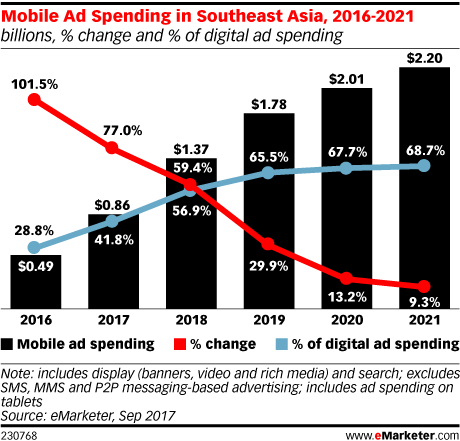 Mobile Ad Spending in Southeast Asia, 2016-2021 (billions, % change and % of digital ad spending)