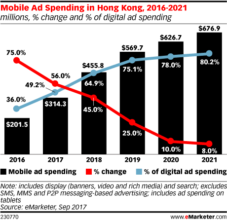 Mobile Ad Spending in Hong Kong, 2016-2021 (millions, % change and % of digital ad spending)