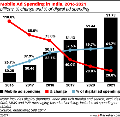 Mobile Ad Spending in India, 2016-2021 (billions, % change and % of digital ad spending)