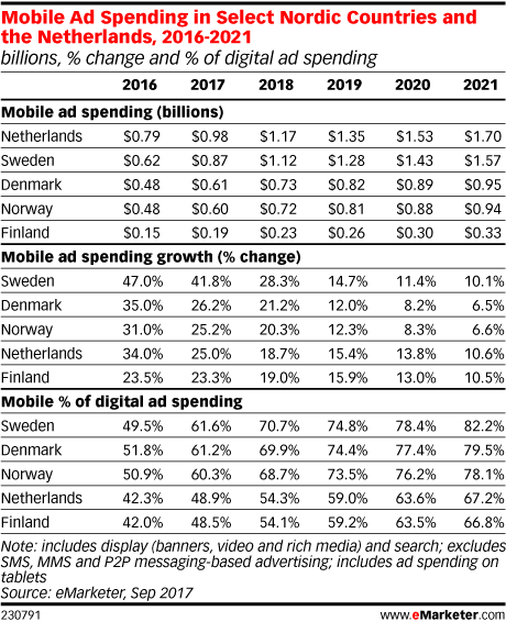 Mobile Ad Spending in Select Nordic Countries and the Netherlands, 2016-2021 (billions, % change and % of digital ad spending)