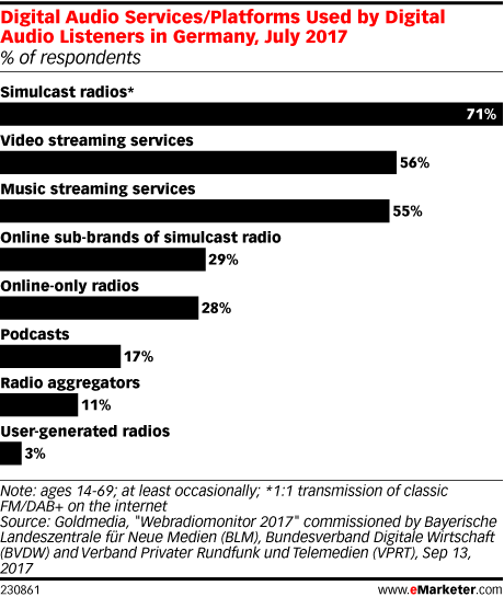 Digital Audio Services/Platforms Used by Digital Audio Listeners in Germany, July 2017 (% of respondents)