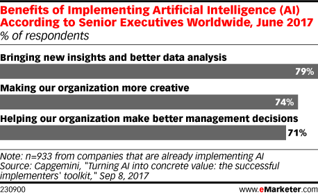 Benefits of Implementing Artificial Intelligence (AI) According to Senior Executives Worldwide, June 2017 (% of respondents)