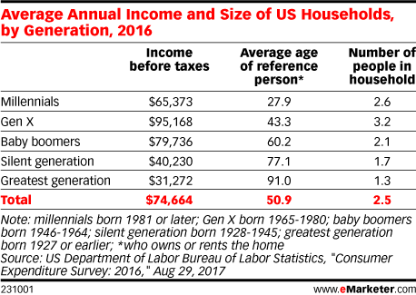 Average Annual Income and Size of US Households, by Generation, 2016