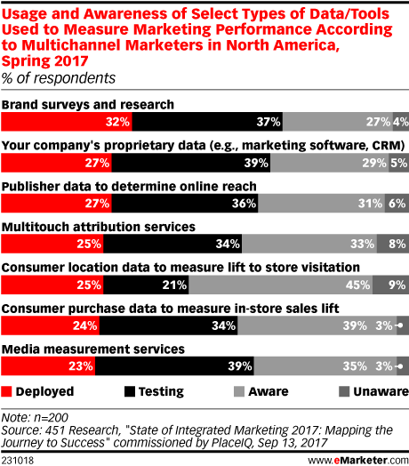 Usage and Awareness of Select Types of Data/Tools Used to Measure Marketing Performance According to Multichannel Marketers in North America, Spring 2017 (% of respondents)