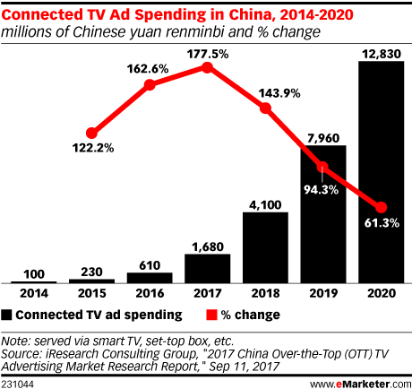 Connected TV Ad Spending in China, 2014-2020 (millions of Chinese yuan renminbi and % change)