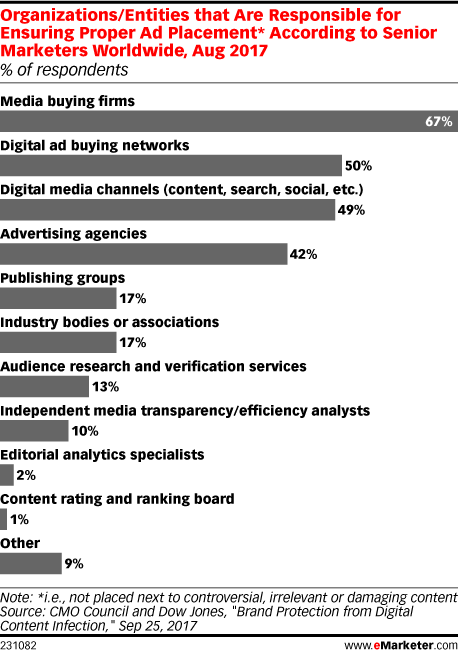 Organizations/Entities that Are Responsible for Ensuring Proper Ad Placement* According to Senior Marketers Worldwide, Aug 2017 (% of respondents)