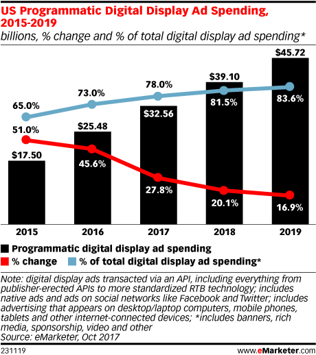 US Programmatic Digital Display Ad Spending, 2015-2019 (billions, % change and % of total digital display ad spending*)