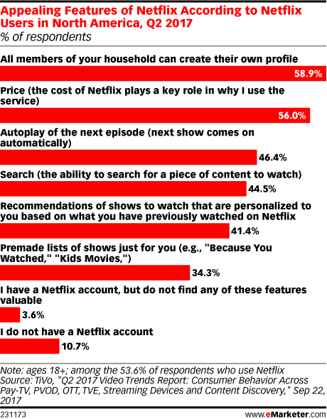 Appealing Features of Netflix According to Netflix Users in North America, Q2 2017 (% of respondents)