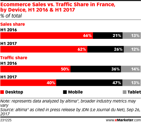 Ecommerce Sales vs. Traffic Share in France, by Device, H1 2016 & H1 2017 (% of total)