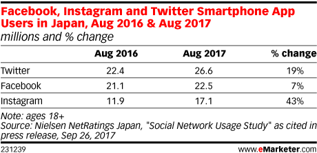 Facebook, Instagram and Twitter Smartphone App Users in Japan, Aug 2016 & Aug 2017 (millions and % change)