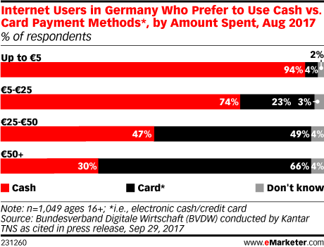 Internet Users in Germany Who Prefer to Use Cash vs. Card Payment Methods*, by Amount Spent, Aug 2017 (% of respondents)